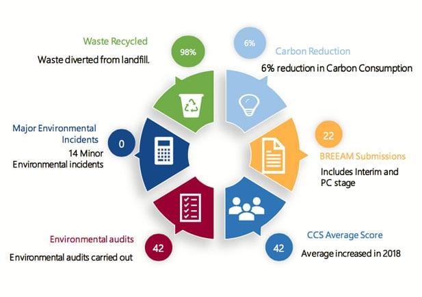 CSR Chart